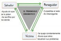 El Triángulo Dramático